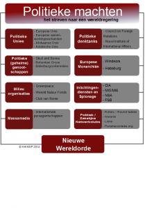 Schema politieke machten 2013