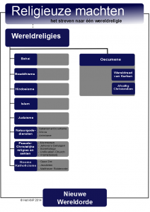 Schema religieuze machten 2013